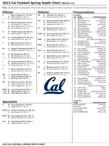 2013 Cal Football Spring Depth Chart (March 11)